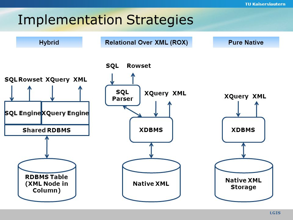 Implementation Strategies TU Kaiserslautern LGIS Hybrid Native XML XDBMS XQuery SQL Parser SQLRowset XML Relational Over XML (ROX) RDBMS Table (XML Node in Column) SQLRowset SQL Engine Shared RDBMS XQueryXML XQuery Engine Native XML Storage XDBMS XQueryXML Pure Native