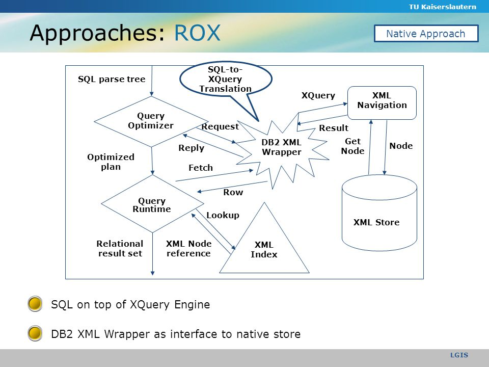 TU Kaiserslautern LGIS Approaches: ROX Row Reply XML Node reference Lookup Request Query Optimizer Query Runtime XML Index SQL parse tree Optimized plan Relational result set XML Store XML Navigation Node Get Node XQuery Result DB2 XML Wrapper Fetch SQL on top of XQuery Engine DB2 XML Wrapper as interface to native store SQL-to- XQuery Translation Native Approach