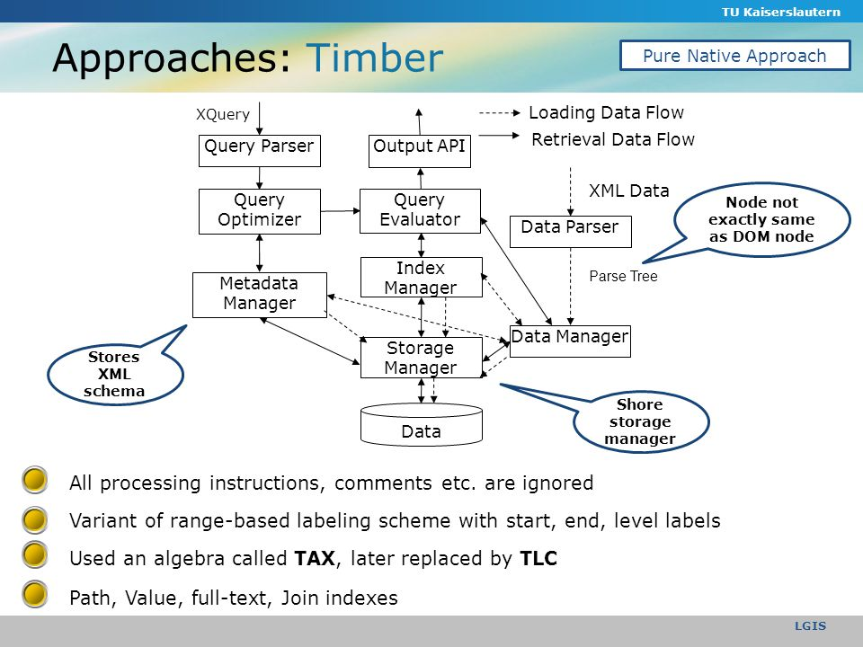 TU Kaiserslautern LGIS Approaches: Timber Variant of range-based labeling scheme with start, end, level labels All processing instructions, comments etc.