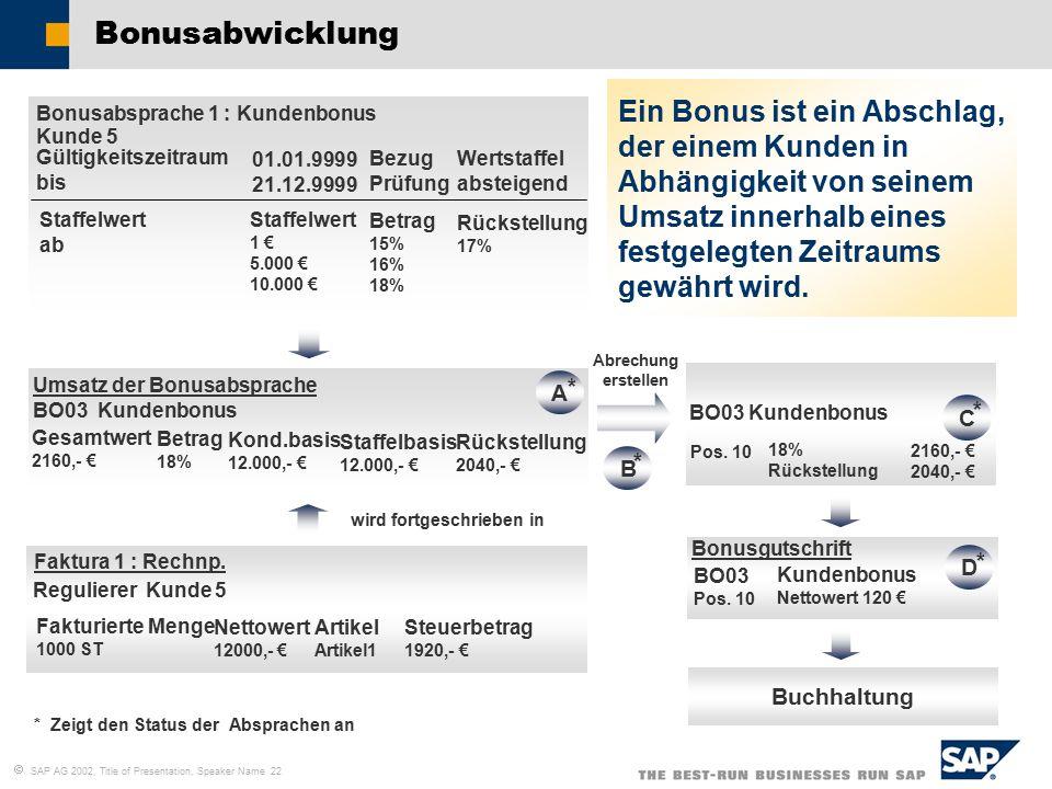  SAP AG 2002, Title of Presentation, Speaker Name 22 Bonusabwicklung Bonusabsprache 1 : Kundenbonus Kunde 5 Gültigkeitszeitraum bis Staffelwert ab Staffelwert 1 € 5.000 € 10.000 € Betrag 15% 16% 18% Rückstellung 17% 01.01.9999 21.12.9999 Bezug Prüfung Wertstaffel absteigend Umsatz der Bonusabsprache BO03 Kundenbonus Gesamtwert 2160,- € Betrag 18% Kond.basis 12.000,- € Staffelbasis 12.000,- € Rückstellung 2040,- € Faktura 1 : Rechnp.