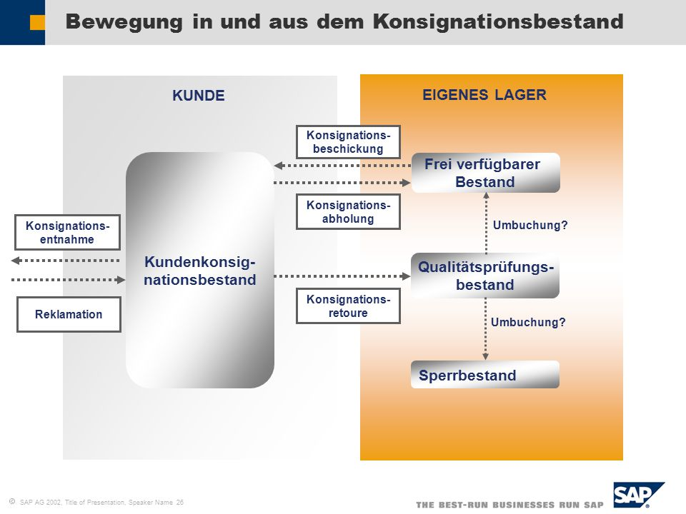  SAP AG 2002, Title of Presentation, Speaker Name 26 Bewegung in und aus dem Konsignationsbestand Kundenkonsig- nationsbestand Konsignations- entnahm