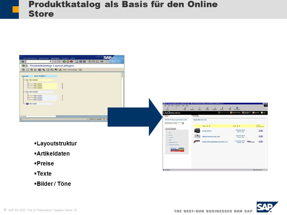  SAP AG 2002, Title of Presentation, Speaker Name 33 Produktkatalog als Basis für den Online Store  Layoutstruktur  Artikeldaten  Preise  Texte 