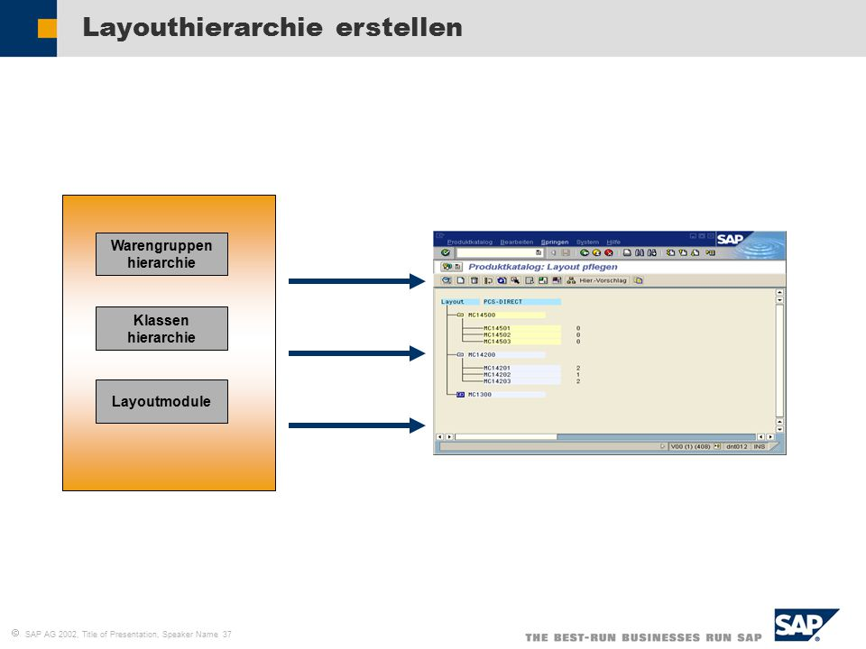 SAP AG 2002, Title of Presentation, Speaker Name 37 Layouthierarchie erstellen Layoutmodule Warengruppen hierarchie Klassen hierarchie