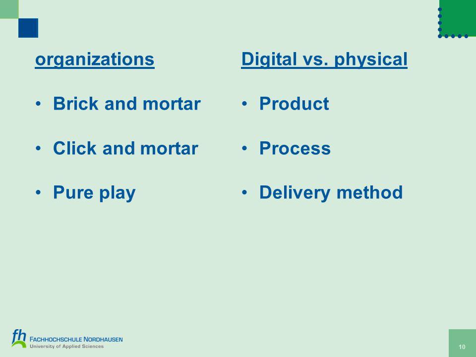 organizations Brick and mortar Click and mortar Pure play Digital vs.