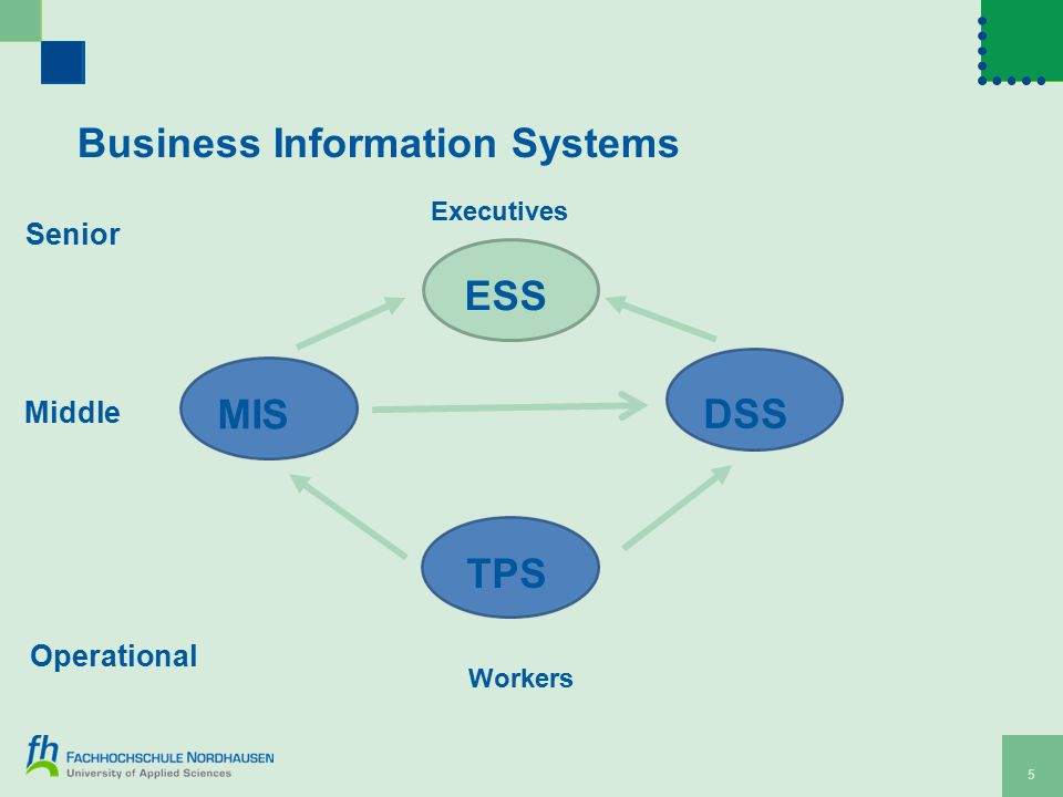 5 Business Information Systems MIS ESS DSS TPS Executives Workers Senior Middle Operational