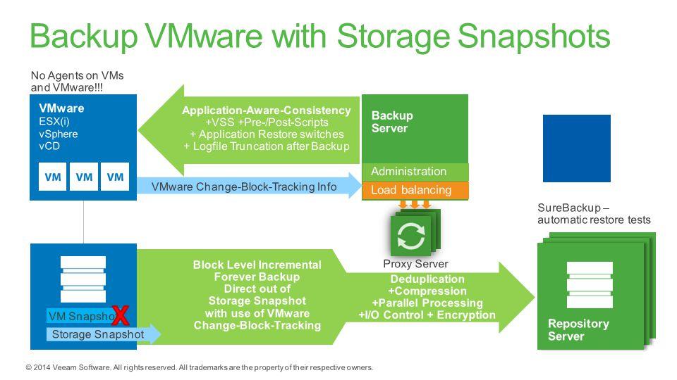 Backup VMware with Storage Snapshots