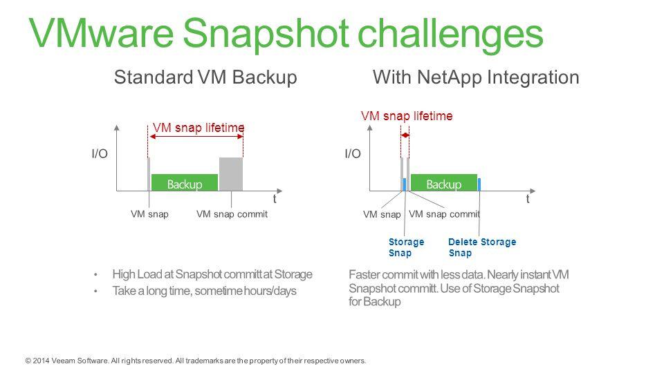 VM snap lifetime Storage Snap Delete Storage Snap VM snap lifetime