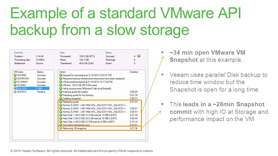 Example of a standard VMware API backup from a slow storage  ~34 min open VMware VM Snapshot at this example.  Veeam uses parallel Disk backup to re