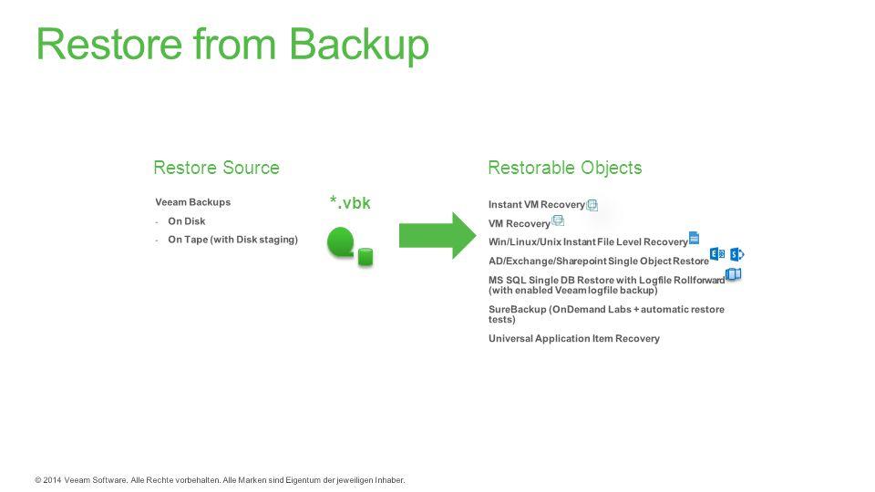 Restore SourceRestorable Objects