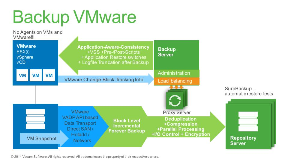 Backup VMware