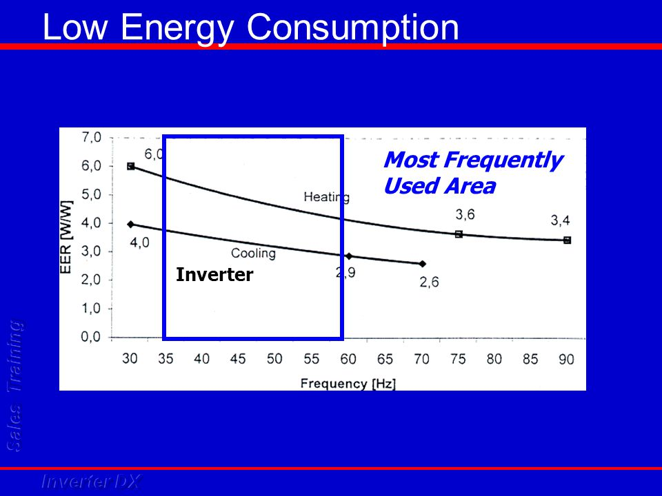 Low Energy Consumption Most Frequently Used Area Inverter