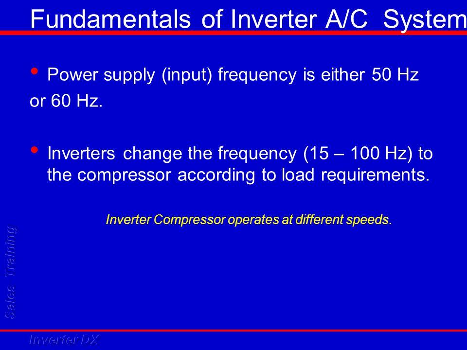 Fundamentals of Inverter AC = +/- voltage changes U (V) V avg = 0 U (V) t(s) DC = no voltage changes V avg  0 t(s)
