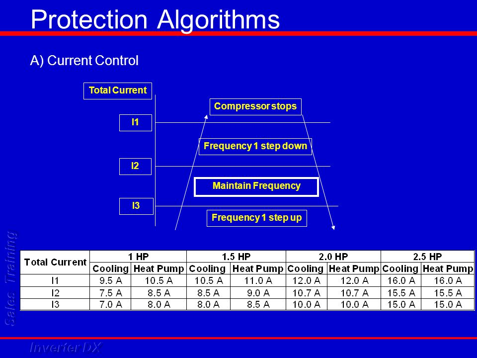 Protection Algorithms A) Current Control I1 I2 Compressor stops Frequency 1 step down Frequency 1 step up Total Current Maintain Frequency I3