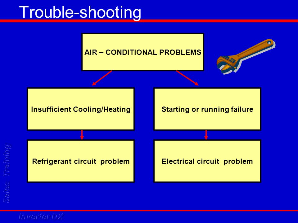Trouble-shooting AIR – CONDITIONAL PROBLEMS Insufficient Cooling/Heating Refrigerant circuit problem Starting or running failure Electrical circuit pr