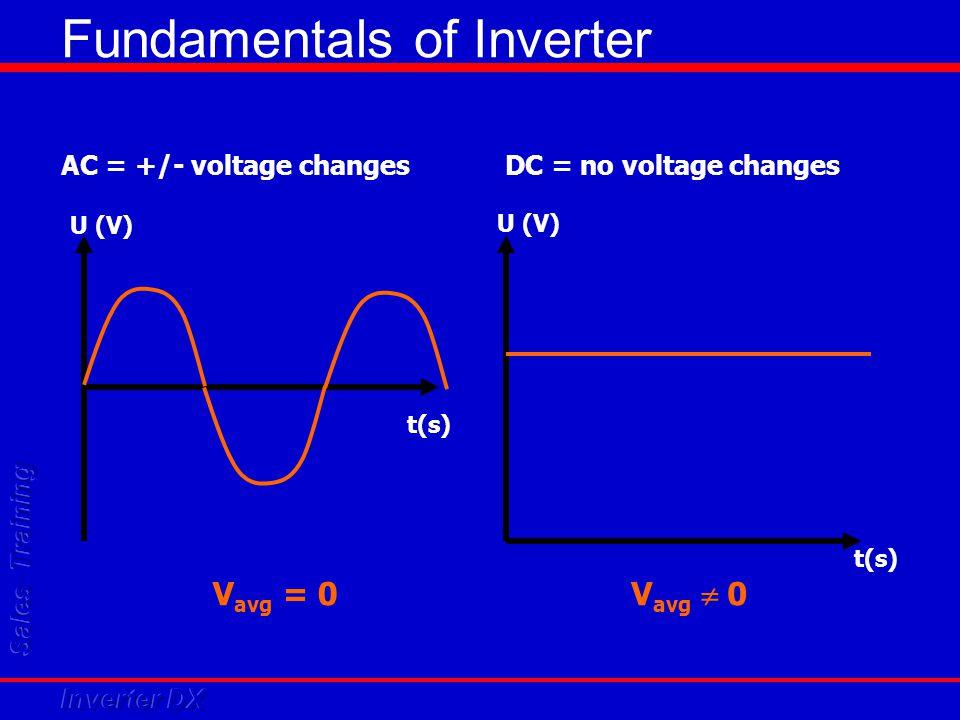 Diagnostic Tool Interceptor – For Inverters Including AC and DC Inverters Single-Splits & Multi-Splits