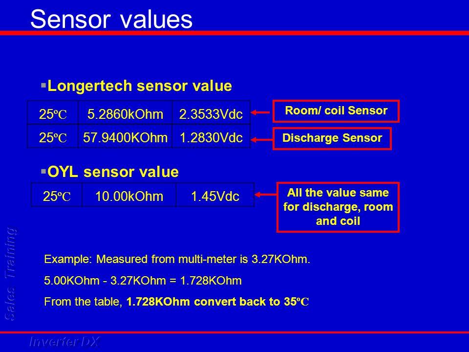 Sensor values 25 ºC 5.2860kOhm2.3533Vdc 25 ºC 57.9400KOhm1.2830Vdc  Longertech sensor value 25 ºC 10.00kOhm1.45Vdc  OYL sensor value Example: Measur