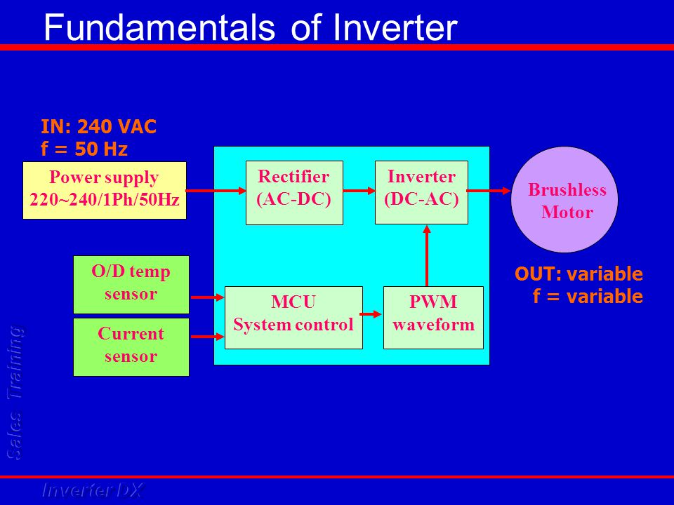 Fundamentals of Inverter IN: 240 VAC f = 50 Hz OUT: variable f = variable Rectifier (AC-DC) Inverter (DC-AC) PWM waveform MCU System control Brushless