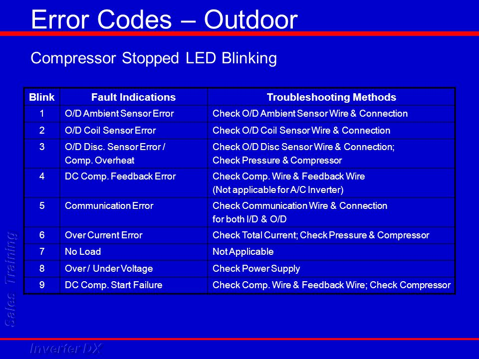 Compressor Stopped LED Blinking BlinkFault IndicationsTroubleshooting Methods 1O/D Ambient Sensor ErrorCheck O/D Ambient Sensor Wire & Connection 2O/D