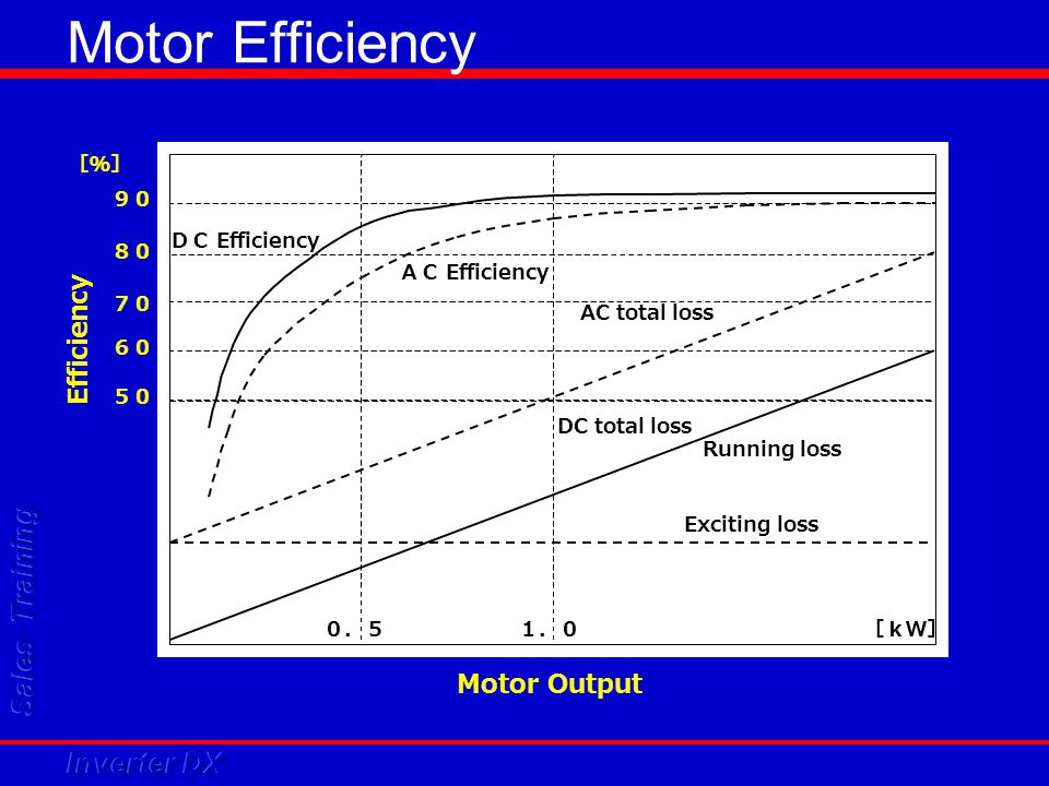 Motor control method VDC Ascent Comp.