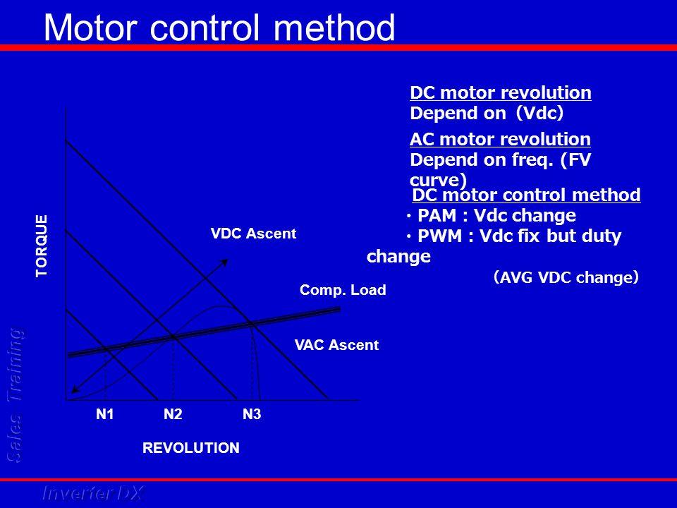 Motor control method VDC Ascent Comp. Load N1N2N3 REVOLUTION TORQUE VAC Ascent DC motor revolution Depend on ( Vdc ) AC motor revolution Depend on fre