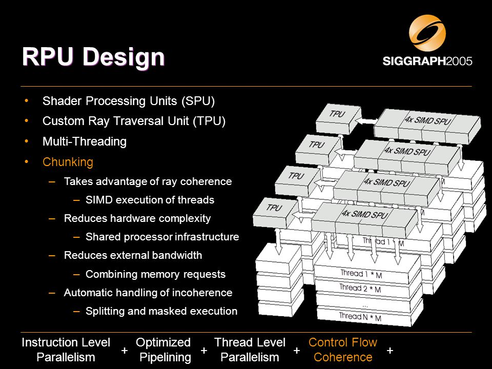 RPU Design Shader Processing Units (SPU) Custom Ray Traversal Unit (TPU) Multi-Threading Chunking – Takes advantage of ray coherence – SIMD execution of threads – Reduces hardware complexity – Shared processor infrastructure – Reduces external bandwidth – Combining memory requests – Automatic handling of incoherence – Splitting and masked execution ++ Thread Level Parallelism Optimized Pipelining Instruction Level Parallelism Control Flow Coherence ++