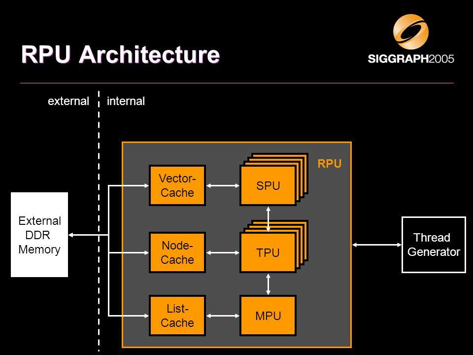 RPU Architecture TPU MPU Vector- Cache Node- Cache List- Cache External DDR Memory RPU Thread Generator internalexternal SPU TPU