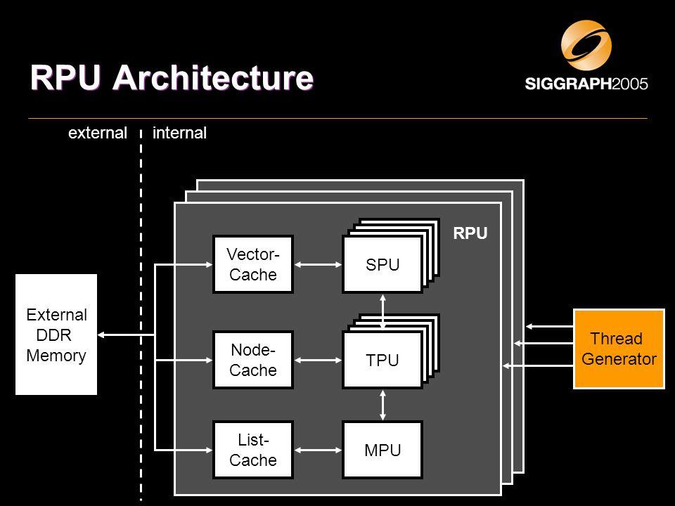 RPU Architecture TPU MPU Vector- Cache Node- Cache List- Cache External DDR Memory RPU internalexternal SPU TPU Thread Generator
