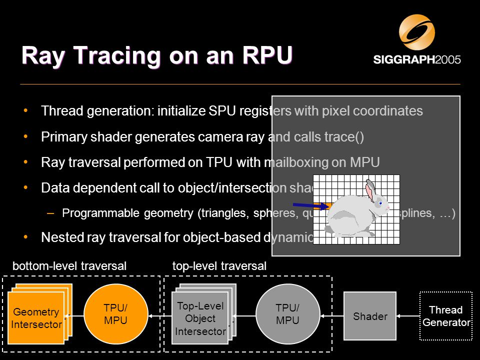 Top-Level Object Intersector Top-Level Object Intersector Ray Tracing on an RPU Thread generation: initialize SPU registers with pixel coordinates Primary shader generates camera ray and calls trace() Ray traversal performed on TPU with mailboxing on MPU Data dependent call to object/intersection shader on SPU – Programmable geometry (triangles, spheres, quadrics, bicubic splines, …) Nested ray traversal for object-based dynamic scenes Shader TPU/ MPU Top-Level Object Intersector Thread Generator top-level traversalbottom-level traversal Geometry Intersector Geometry Intersector Geometry Intersector TPU/ MPU