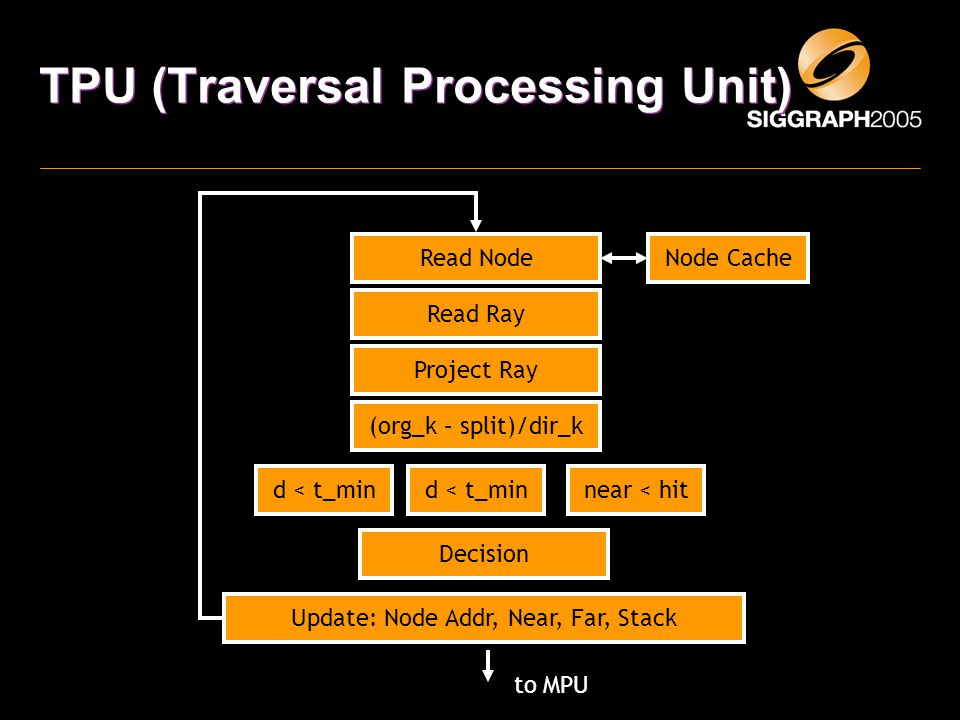 TPU (Traversal Processing Unit) Read Node Read Ray Project Ray (org_k – split)/dir_k d < t_min near < hit Decision Update: Node Addr, Near, Far, Stack to MPU Node Cache