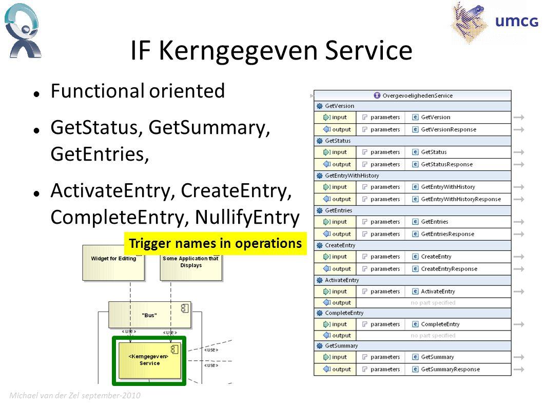Michael van der Zel september-201016 IF Kerngegeven Service Functional oriented GetStatus, GetSummary, GetEntries, ActivateEntry, CreateEntry, CompleteEntry, NullifyEntry Trigger names in operations