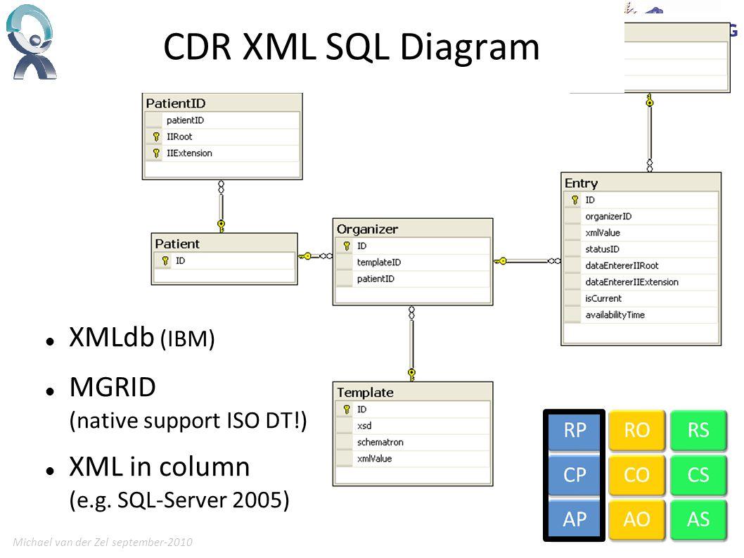 Michael van der Zel september-201020 CDR XML SQL Diagram XMLdb (IBM) MGRID (native support ISO DT!) XML in column (e.g.