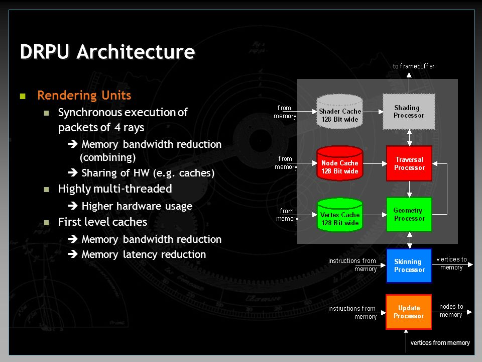 DRPU Architecture Rendering Units Synchronous execution of packets of 4 rays  Memory bandwidth reduction (combining)  Sharing of HW (e.g. caches) Hi