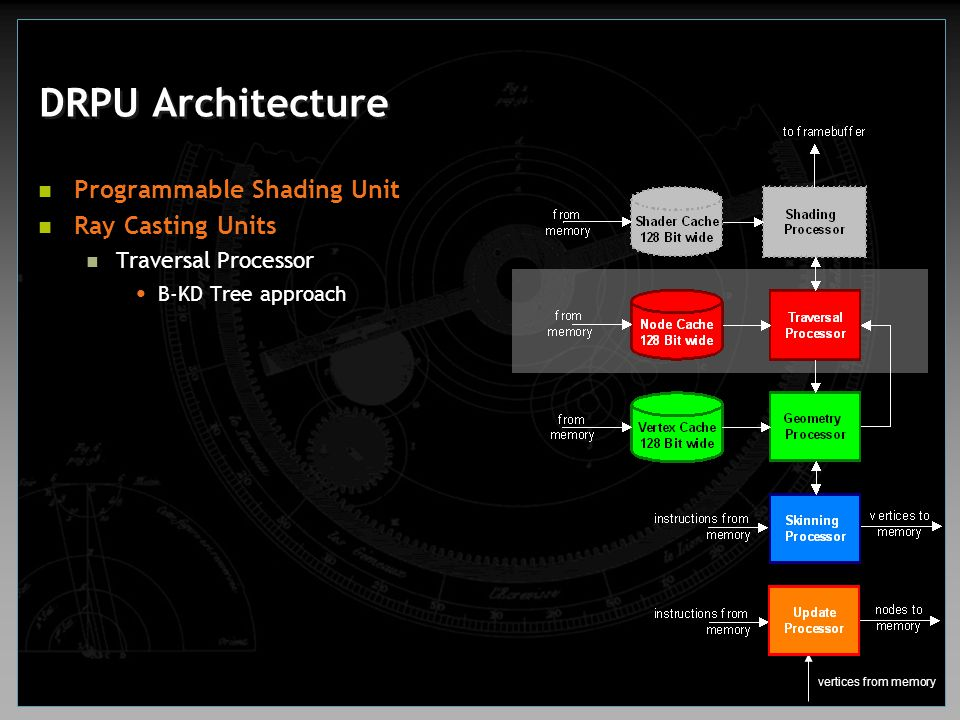 DRPU Architecture Programmable Shading Unit Ray Casting Units Traversal Processor B-KD Tree approach vertices from memory