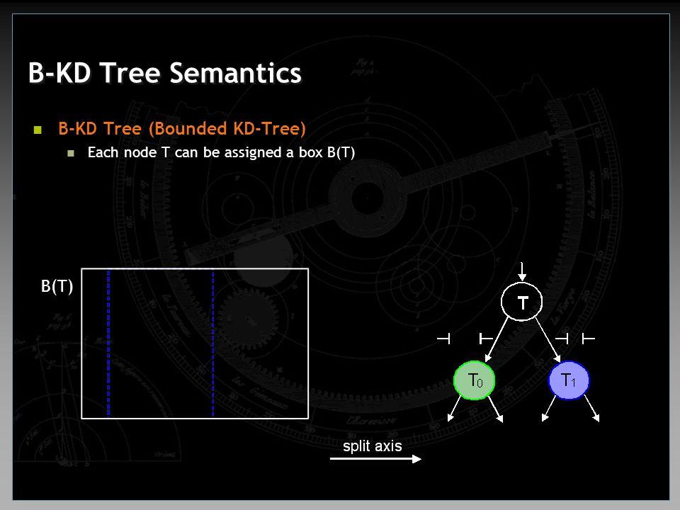 B-KD Tree Semantics B-KD Tree (Bounded KD-Tree) Each node T can be assigned a box B(T) B(T)