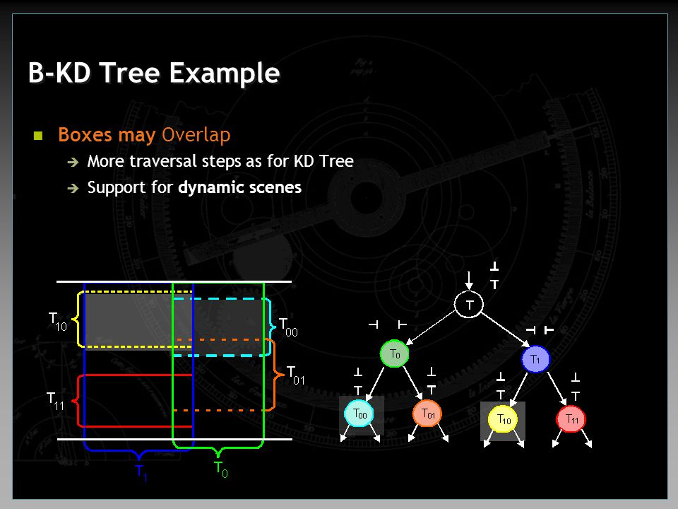 Boxes may Overlap  More traversal steps as for KD Tree  Support for dynamic scenes
