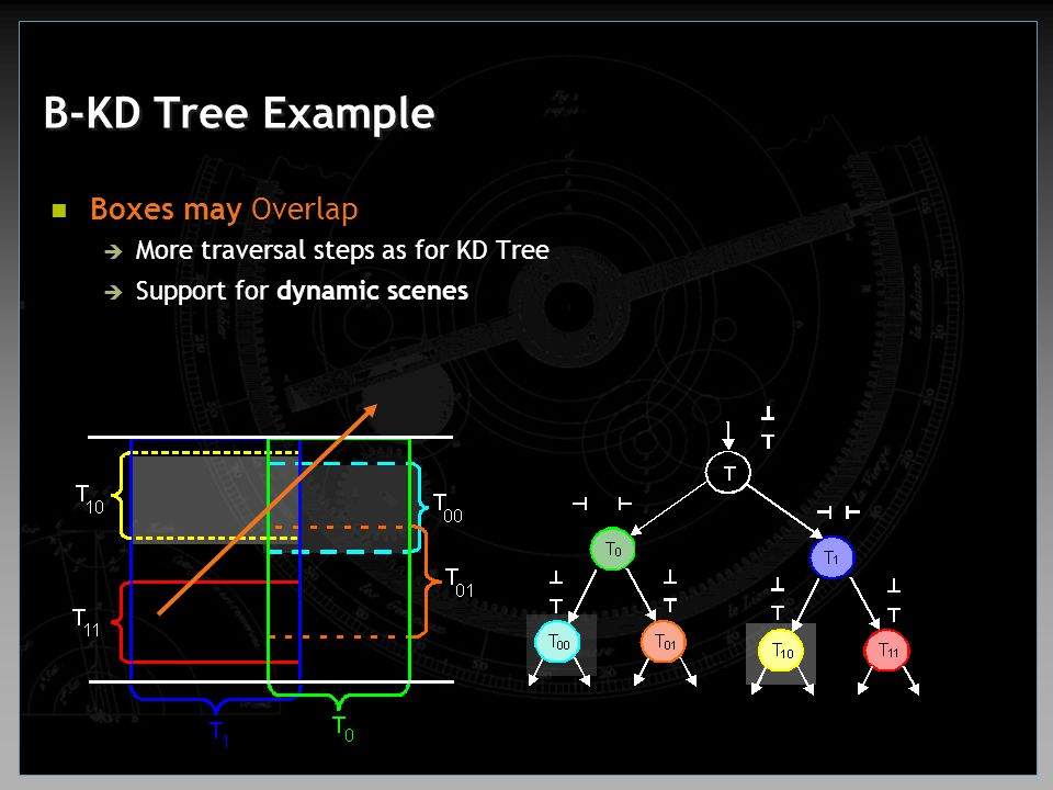 B-KD Tree Example Boxes may Overlap  More traversal steps as for KD Tree  Support for dynamic scenes