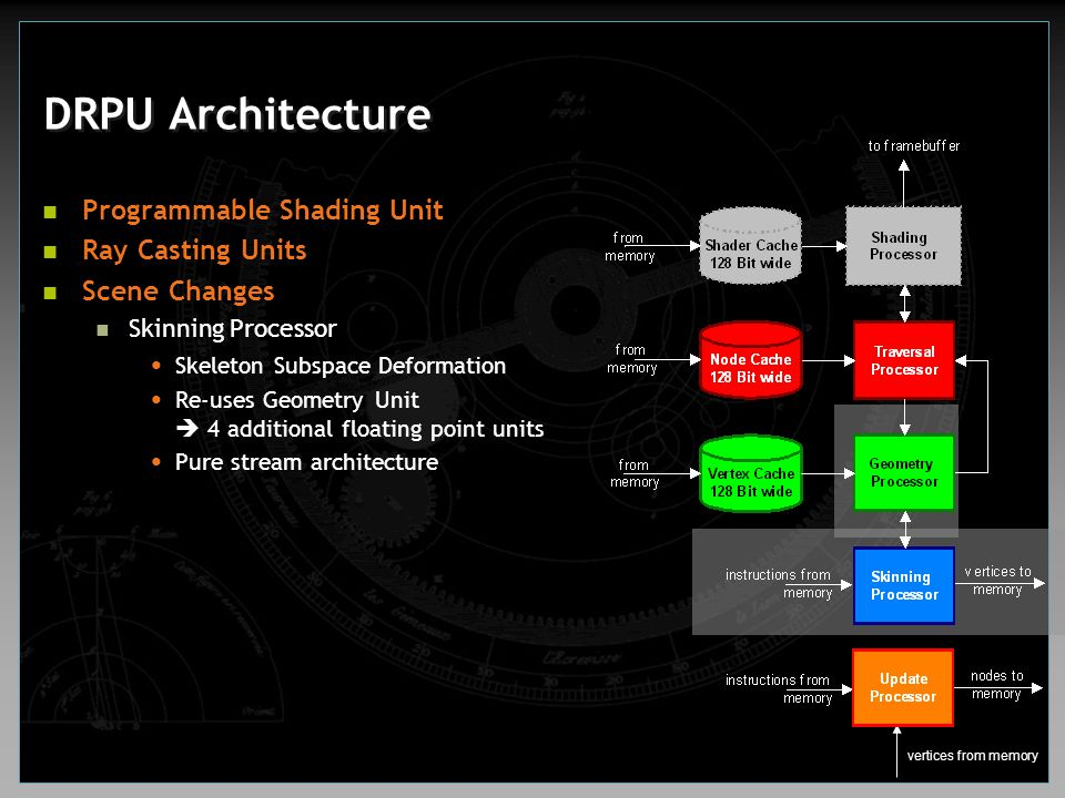 DRPU Architecture Programmable Shading Unit Ray Casting Units Scene Changes Skinning Processor Skeleton Subspace Deformation Re-uses Geometry Unit  4