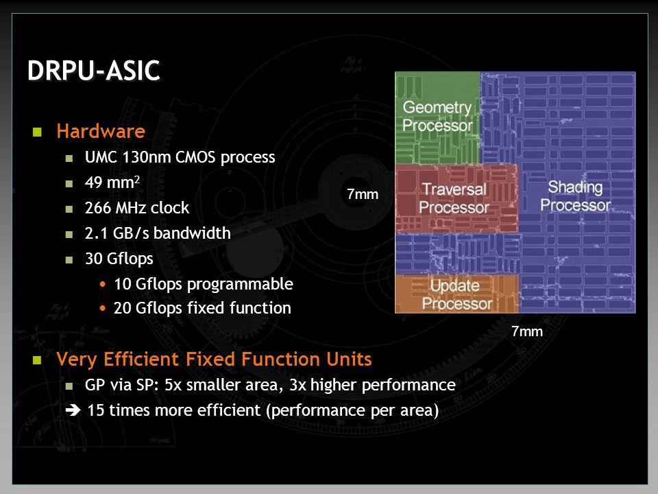 Hardware UMC 130nm CMOS process 49 mm 2 266 MHz clock 2.1 GB/s bandwidth 30 Gflops 10 Gflops programmable 20 Gflops fixed function Very Efficient Fixe
