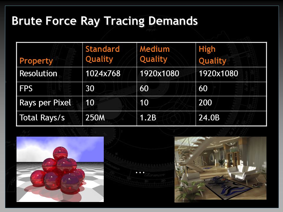 Brute Force Ray Tracing Demands Property Standard Quality Medium Quality High Quality Resolution1024x7681920x1080 FPS3060 Rays per Pixel10 200 Total R