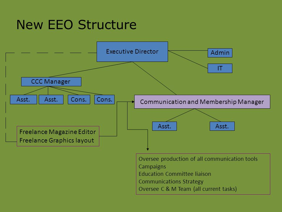 New EEO Structure Executive Director CCC Manager Asst.