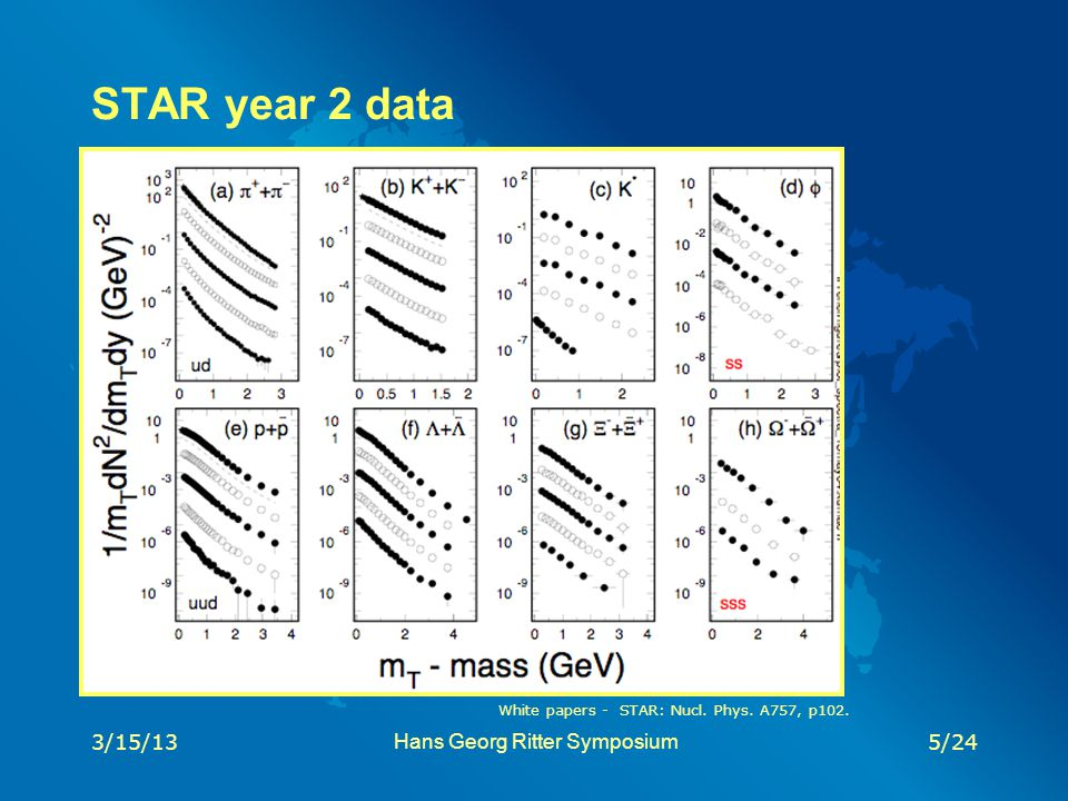 STAR year 2 data 3/15/135/24 White papers - STAR: Nucl. Phys. A757, p102. Hans Georg Ritter Symposium