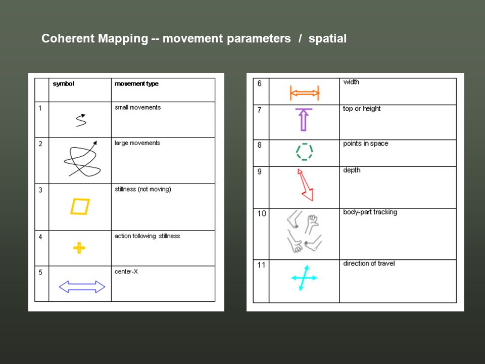 Coherent Mapping -- movement parameters / spatial