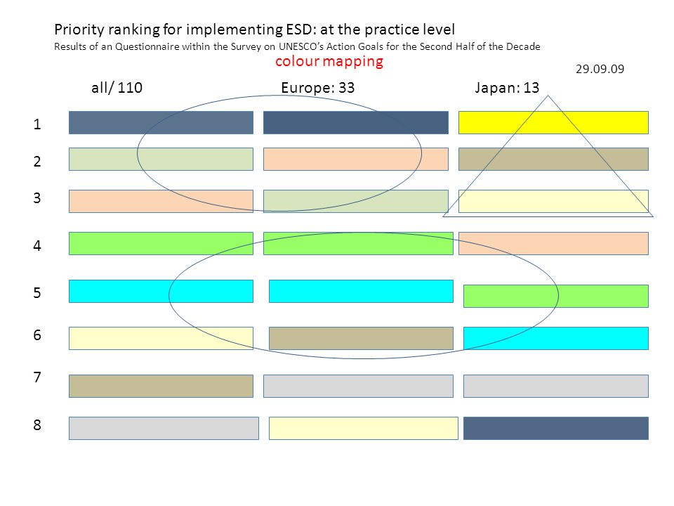1 2 3 4 5 6 7 all/ 110Europe: 33Japan: 13 8 29.09.09 Priority ranking for implementing ESD: at the practice level Results of an Questionnaire within the Survey on UNESCO's Action Goals for the Second Half of the Decade colour mapping