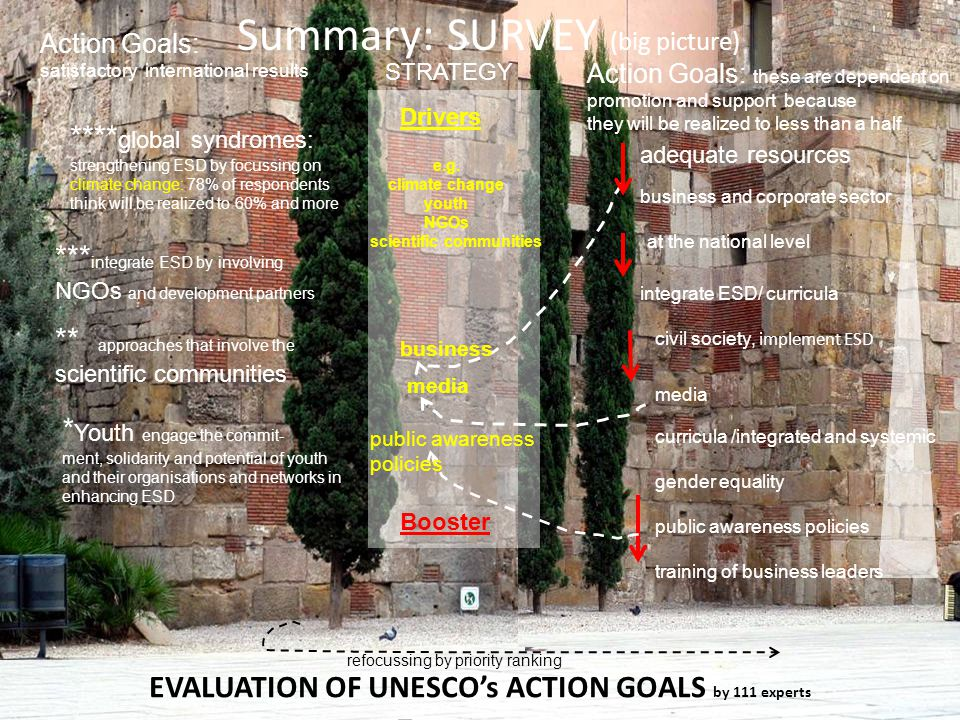 Evaluation/ Survey Results DESD 2014 Action Goals EVALUATION OF UNESCO's ACTION GOALS by 111 experts Summary: SURVEY (big picture) Action Goals: satisfactory international results gender equality * Youth engage the commit- ment, solidarity and potential of youth and their organisations and networks in enhancing ESD *** integrate ESD by involving NGOs and development partners ** approaches that involve the scientific communities **** global syndromes: strengthening ESD by focussing on climate change: 78% of respondents think will be realized to 60% and more Action Goals: these are dependent on promotion and support because they will be realized to less than a half business and corporate sector at the national level integrate ESD/ curricula civil society, implement ESD adequate resources media curricula /integrated and systemic media business Drivers e.g.