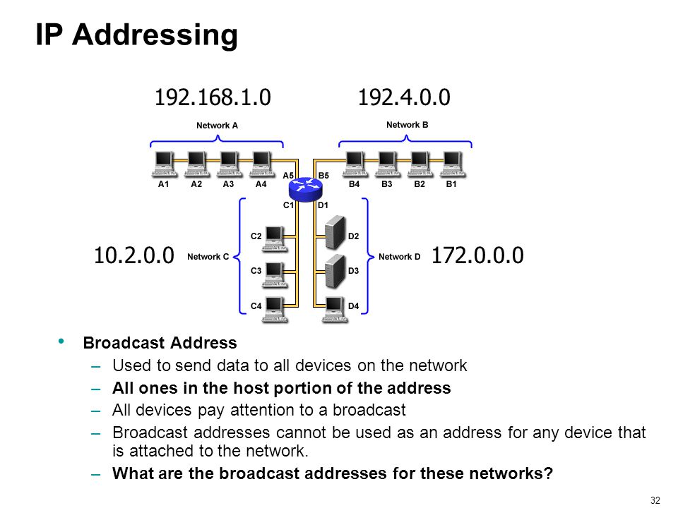 32 IP Addressing 192.168.1.0 172.0.0.0 192.4.0.0 10.2.0.0 Broadcast Address –Used to send data to all devices on the network –All ones in the host por