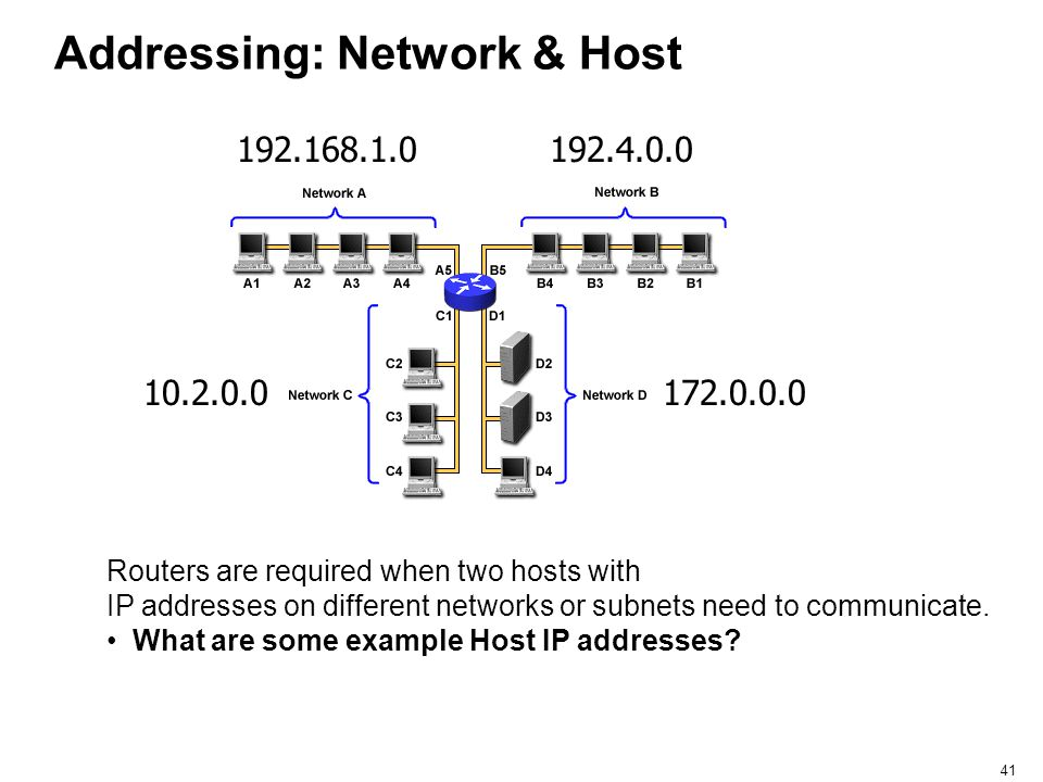 41 Addressing: Network & Host Routers are required when two hosts with IP addresses on different networks or subnets need to communicate. What are som