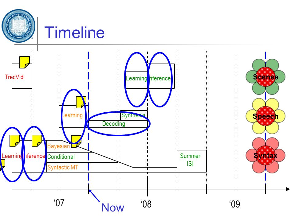 Timeline LearningInference Syntactic MT Bayesian Conditional Summer ISI '07 '08'09 Learning Decoding Synthesis LearningInference Syntax Scenes Speech