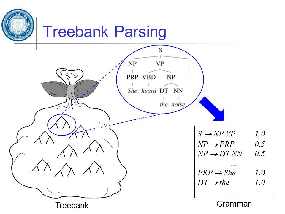Treebank Treebank Parsing S  NP VP.1.0 NP  PRP0.5 NP  DT NN0.5 … PRP  She1.0 DT  the1.0 … Grammar