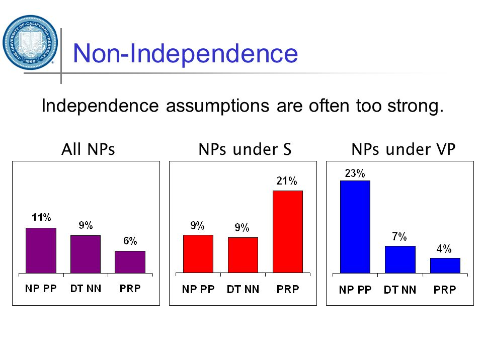 Non-Independence Independence assumptions are often too strong. All NPsNPs under SNPs under VP