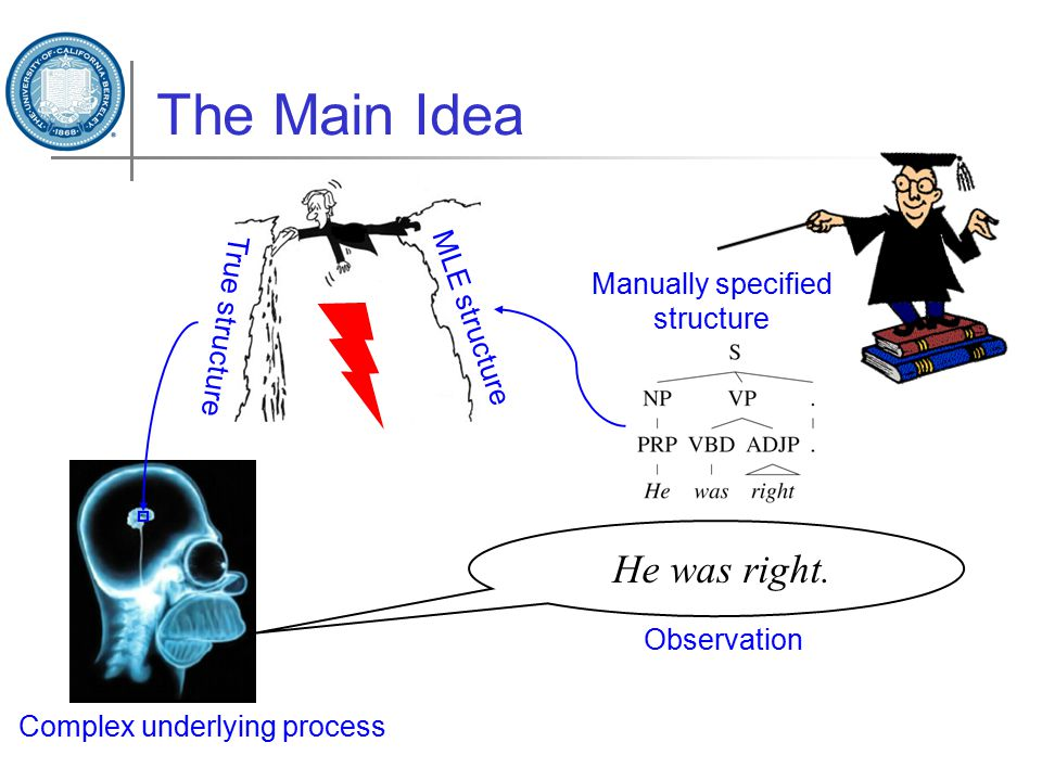 The Main Idea Complex underlying process Observation Manually specified structure True structure MLE structure He was right.